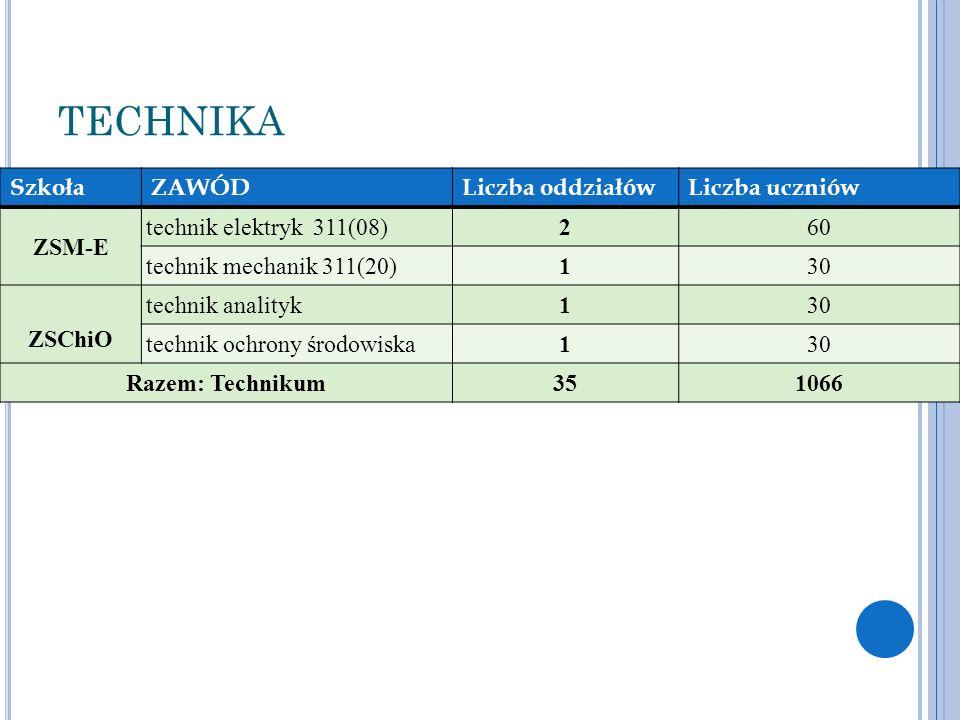 TECHNIKA SzkołaZAWÓDLiczba oddziałówLiczba uczniów ZSM-E technik elektryk 311(08)260 technik mechanik 311(20)130 ZSChiO technik analityk130 technik oc