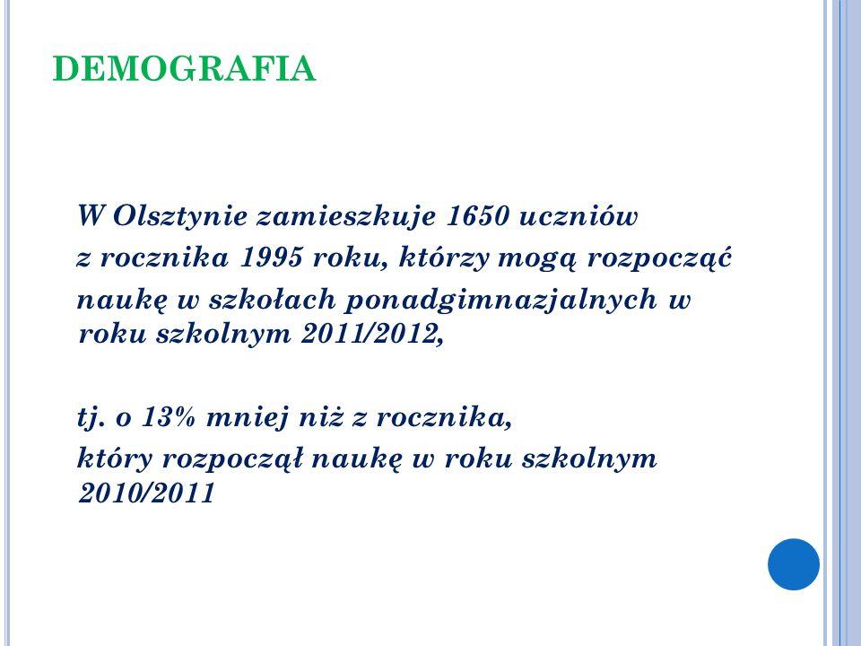 DEMOGRAFIA W Olsztynie zamieszkuje 1650 uczniów z rocznika 1995 roku, którzy mogą rozpocząć naukę w szkołach ponadgimnazjalnych w roku szkolnym 2011/2