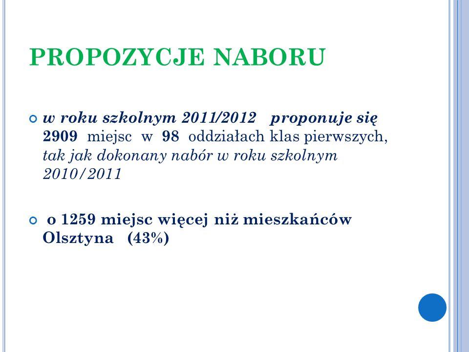 PROPOZYCJE NABORU w roku szkolnym 2011/2012 proponuje się 2909 miejsc w 98 oddziałach klas pierwszych, tak jak dokonany nabór w roku szkolnym 2010/201