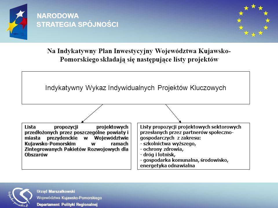 Na Indykatywny Plan Inwestycyjny Województwa Kujawsko- Pomorskiego składają się następujące listy projektów Indykatywny Wykaz Indywidualnych Projektów