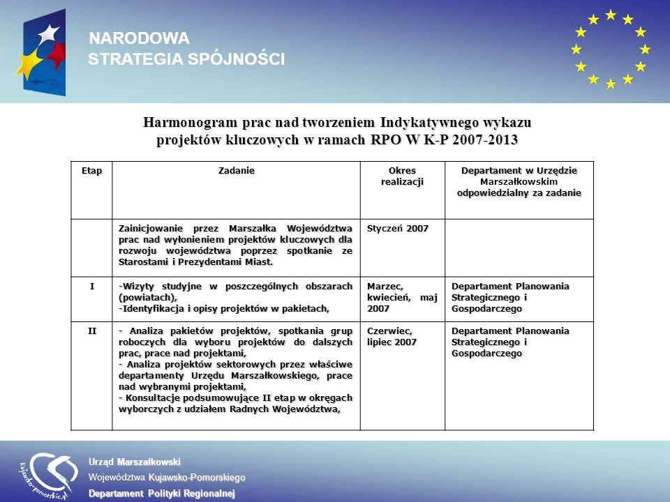 III- Ocena projektów w oparciu o kryteria właściwe dla RPO, - Konsultacje środowiskowe projektów, Sierpień, wrzesień 2007 Departament Polityki Regionalnej IVSpotkania podsumowujące z zespołami autorskimi Październik 2007 Departament Polityki Regionalnej V- Przygotowanie i konsultacje społeczne wykazu projektów kluczowych, - Przyjęcie przez Zarząd Województwa Kujawsko- Pomorskiego listy projektów kluczowych dla Regionalnego Programu Operacyjnego Województwa Kujawsko-Pomorskiego, Wrzesień- listopad 2007 Zarząd Województwa Kujawsko- Pomorskiego/Departament Polityki Regionalnej Harmonogram prac nad tworzeniem Indykatywnego wykazu projektów kluczowych w ramach RPO W K-P 2007-2013 Marszałkowski Urząd Marszałkowski Kujawsko-Pomorskiego Województwa Kujawsko-Pomorskiego Departament Polityki Regionalnej NARODOWA STRATEGIA SPÓJNOŚCI