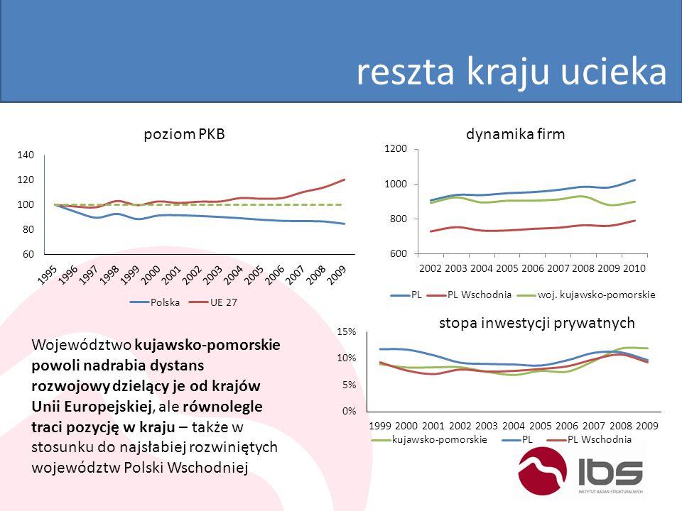 reszta kraju ucieka Województwo kujawsko-pomorskie powoli nadrabia dystans rozwojowy dzielący je od krajów Unii Europejskiej, ale równolegle traci poz