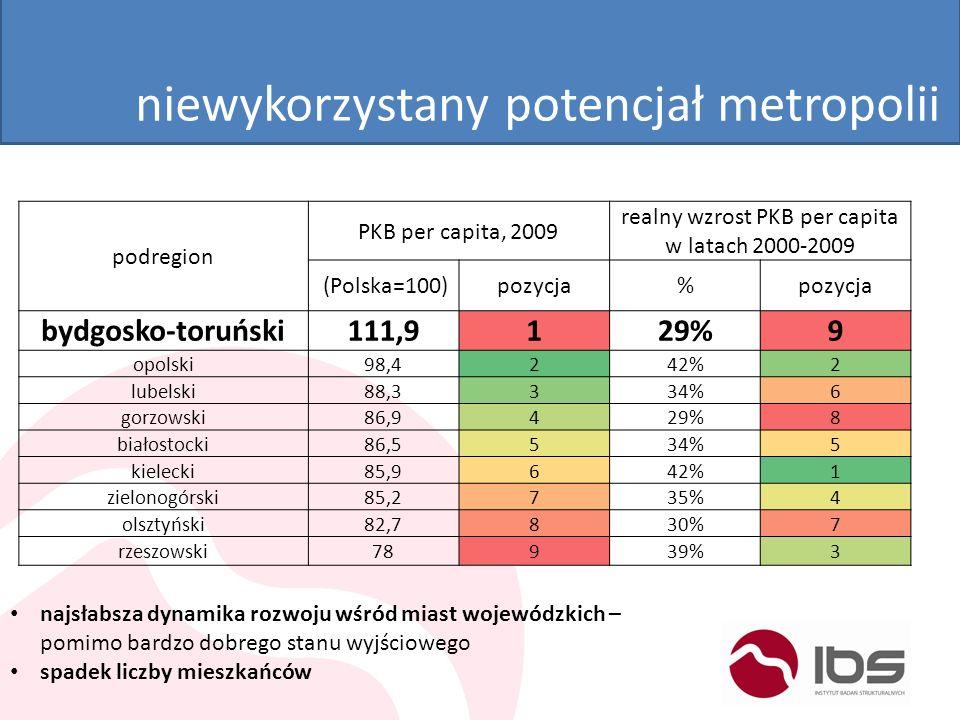 niewykorzystany potencjał metropolii podregion PKB per capita, 2009 realny wzrost PKB per capita w latach 2000-2009 (Polska=100)pozycja% bydgosko-toru