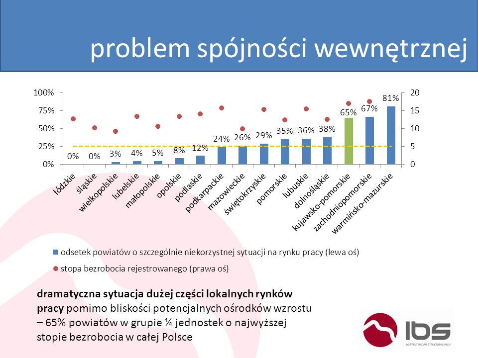 problem spójności wewnętrznej dramatyczna sytuacja dużej części lokalnych rynków pracy pomimo bliskości potencjalnych ośrodków wzrostu – 65% powiatów