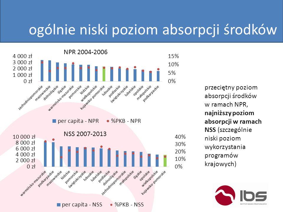 ogólnie niski poziom absorpcji środków NPR 2004-2006 NSS 2007-2013 przeciętny poziom absorpcji środków w ramach NPR, najniższy poziom absorpcji w rama