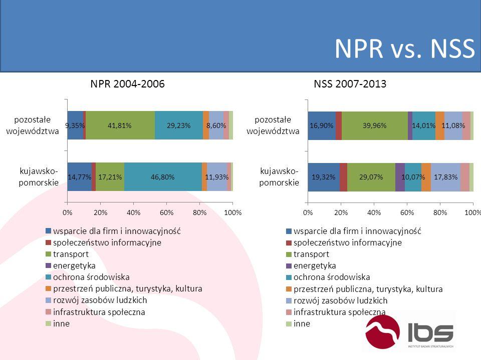 NPR vs. NSS NPR 2004-2006NSS 2007-2013
