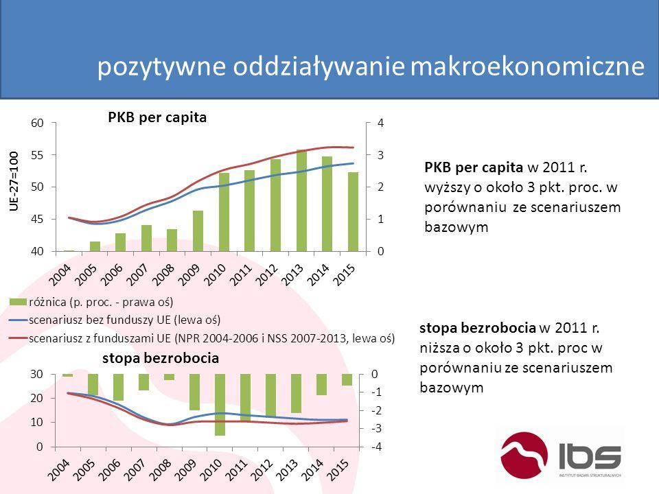 pozytywne oddziaływanie makroekonomiczne PKB per capita PKB per capita w 2011 r. wyższy o około 3 pkt. proc. w porównaniu ze scenariuszem bazowym stop