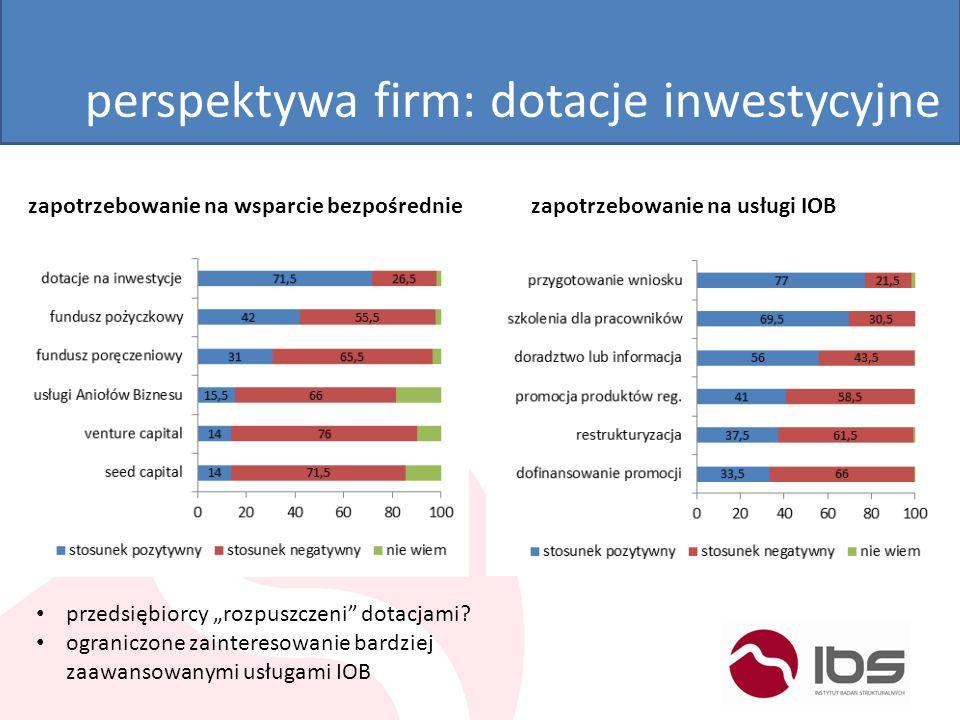 perspektywa firm: dotacje inwestycyjne zapotrzebowanie na wsparcie bezpośredniezapotrzebowanie na usługi IOB przedsiębiorcy rozpuszczeni dotacjami? og