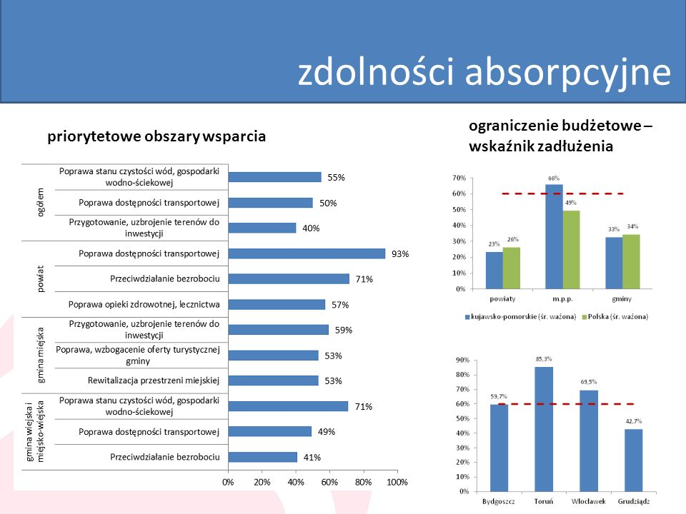 zdolności absorpcyjne priorytetowe obszary wsparcia ograniczenie budżetowe – wskaźnik zadłużenia