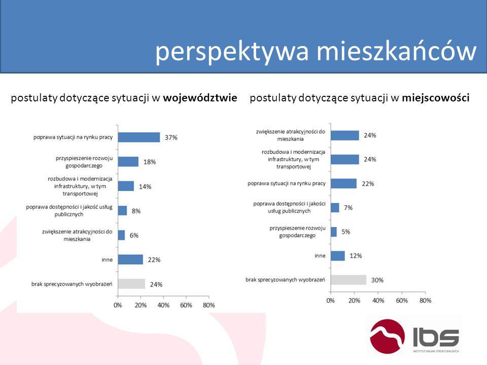 perspektywa mieszkańców postulaty dotyczące sytuacji w województwiepostulaty dotyczące sytuacji w miejscowości