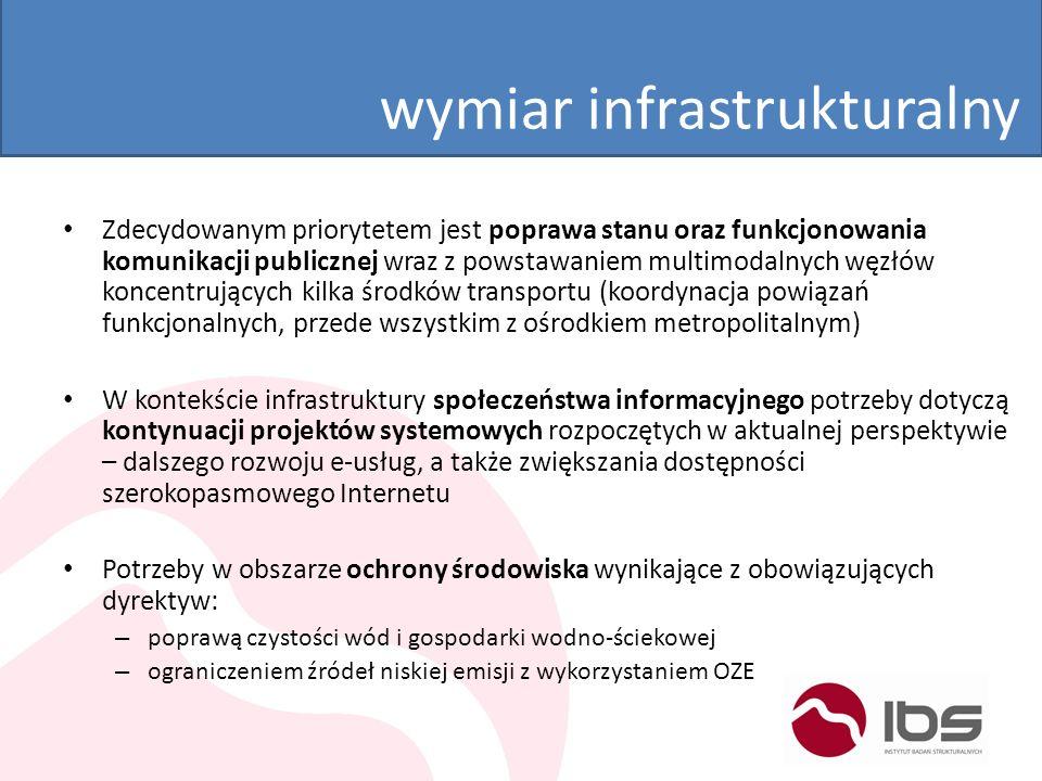 wymiar infrastrukturalny Zdecydowanym priorytetem jest poprawa stanu oraz funkcjonowania komunikacji publicznej wraz z powstawaniem multimodalnych węz