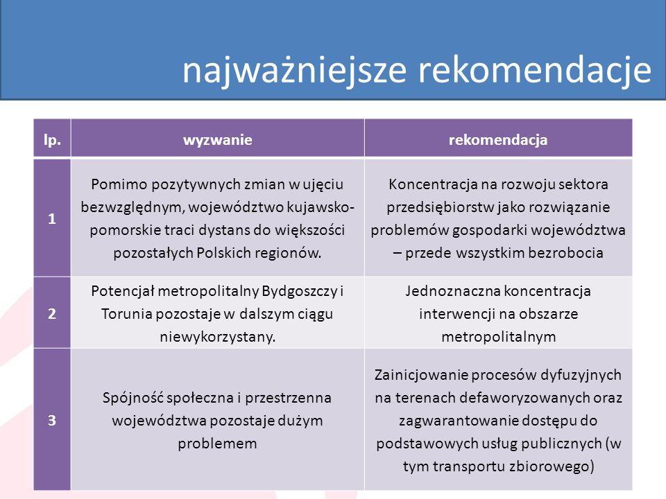 najważniejsze rekomendacje lp.wyzwanierekomendacja 1 Pomimo pozytywnych zmian w ujęciu bezwzględnym, województwo kujawsko- pomorskie traci dystans do