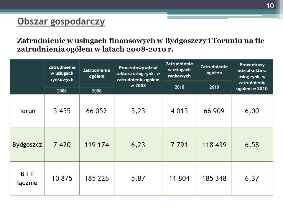 Zatrudnienie w usługach finansowych w Bydgoszczy i Toruniu na tle zatrudnienia ogółem w latach 2008-2010 r.