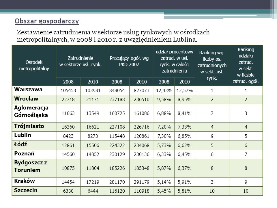 Obszar gospodarczy Ośrodek metropolitalny Zatrudnienie w sektorze usł. rynk. Pracujący ogół. wg PKD 2007 udział procentowy zatrud. w usł. rynk. w cało