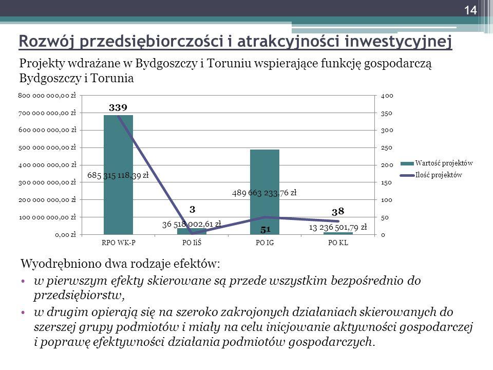 Rozwój przedsiębiorczości i atrakcyjności inwestycyjnej Projekty wdrażane w Bydgoszczy i Toruniu wspierające funkcję gospodarczą Bydgoszczy i Torunia Wyodrębniono dwa rodzaje efektów: w pierwszym efekty skierowane są przede wszystkim bezpośrednio do przedsiębiorstw, w drugim opierają się na szeroko zakrojonych działaniach skierowanych do szerszej grupy podmiotów i miały na celu inicjowanie aktywności gospodarczej i poprawę efektywności działania podmiotów gospodarczych.