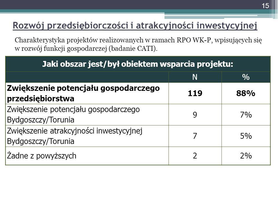 Rozwój przedsiębiorczości i atrakcyjności inwestycyjnej Charakterystyka projektów realizowanych w ramach RPO WK-P, wpisujących się w rozwój funkcji gospodarczej (badanie CATI)..