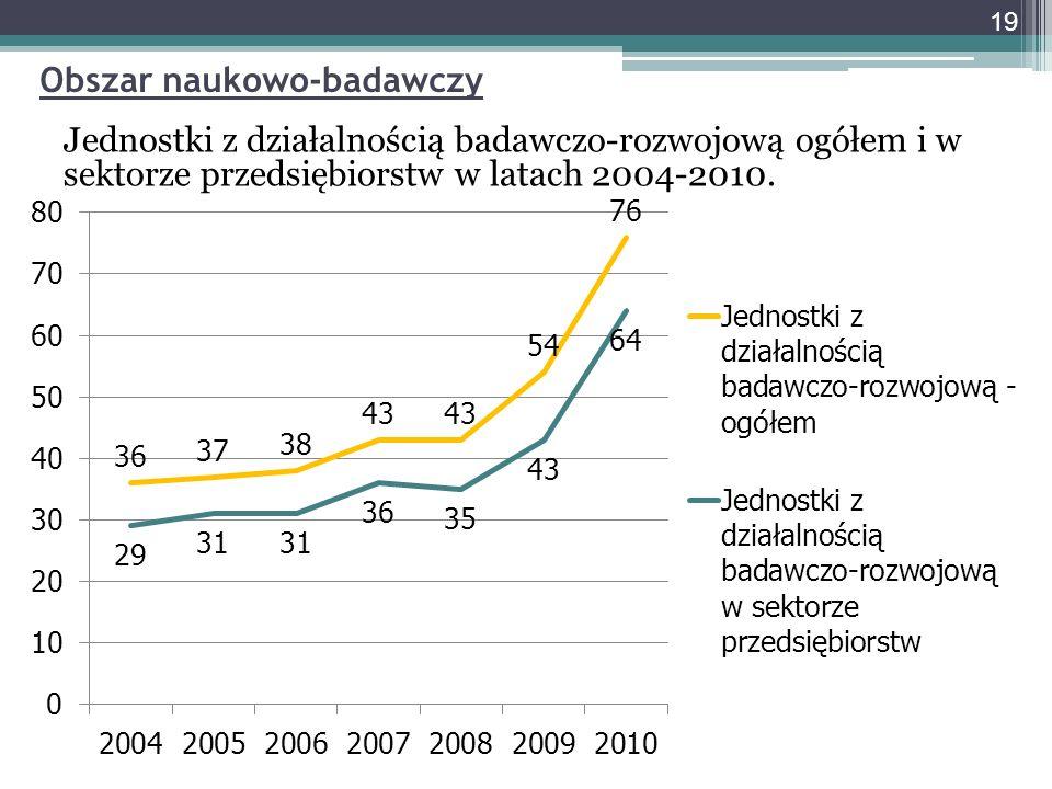 Jednostki z działalnością badawczo-rozwojową ogółem i w sektorze przedsiębiorstw w latach 2004-2010.