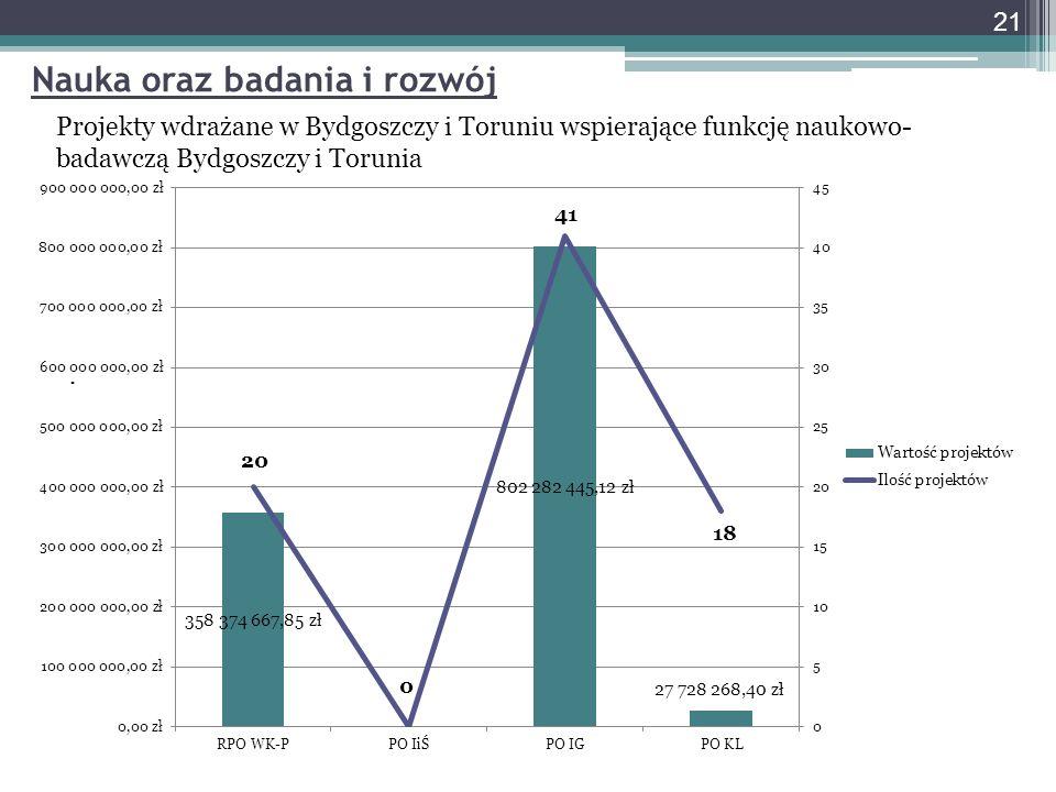 Nauka oraz badania i rozwój Projekty wdrażane w Bydgoszczy i Toruniu wspierające funkcję naukowo- badawczą Bydgoszczy i Torunia. 21