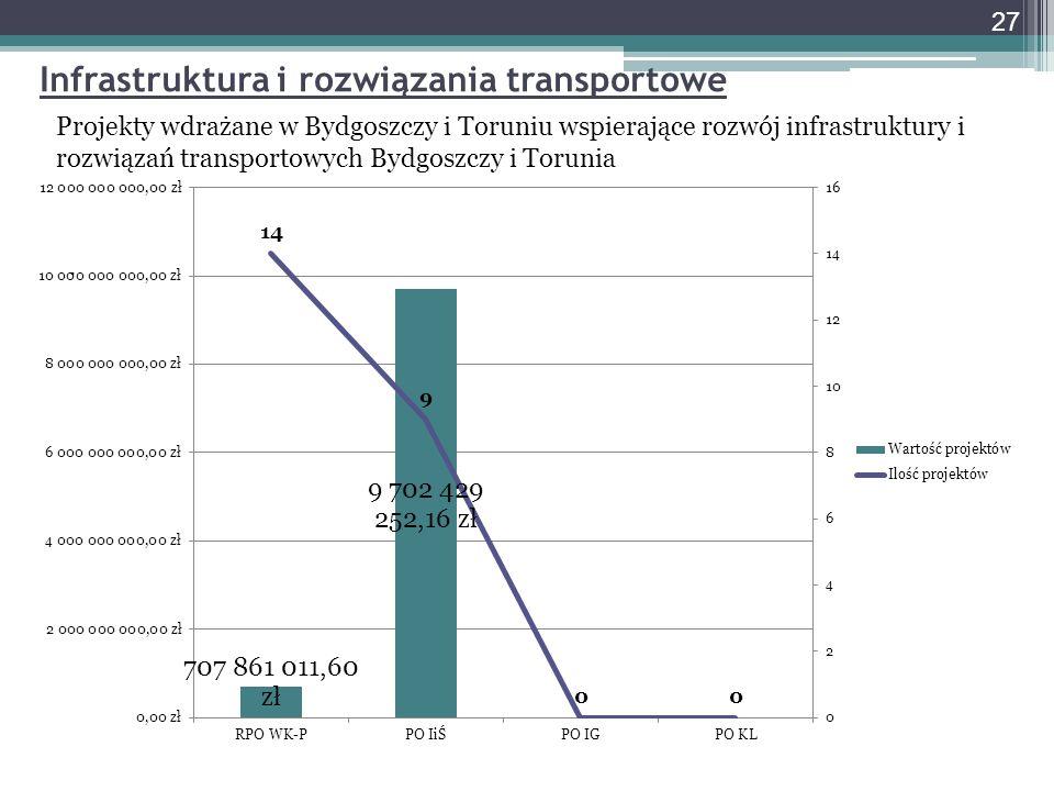 Infrastruktura i rozwiązania transportowe Projekty wdrażane w Bydgoszczy i Toruniu wspierające rozwój infrastruktury i rozwiązań transportowych Bydgos