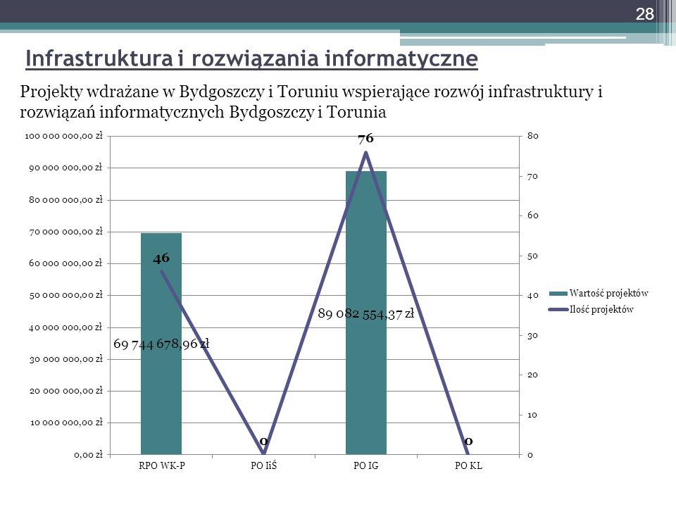 28 Infrastruktura i rozwiązania informatyczne Projekty wdrażane w Bydgoszczy i Toruniu wspierające rozwój infrastruktury i rozwiązań informatycznych Bydgoszczy i Torunia
