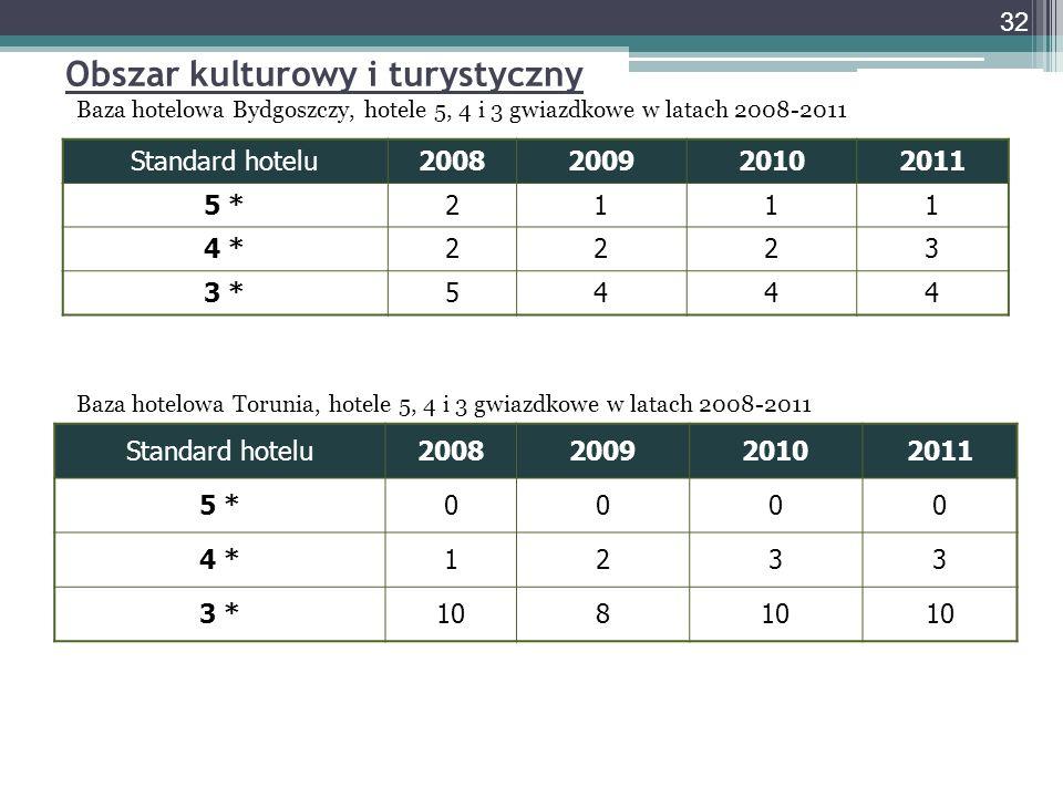 Obszar kulturowy i turystyczny Baza hotelowa Bydgoszczy, hotele 5, 4 i 3 gwiazdkowe w latach 2008-2011 Baza hotelowa Torunia, hotele 5, 4 i 3 gwiazdko