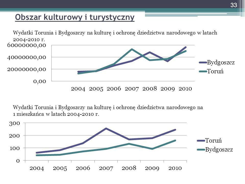 Obszar kulturowy i turystyczny Wydatki Torunia i Bydgoszczy na kulturę i ochronę dziedzictwa narodowego w latach 2004-2010 r. Wydatki Torunia i Bydgos