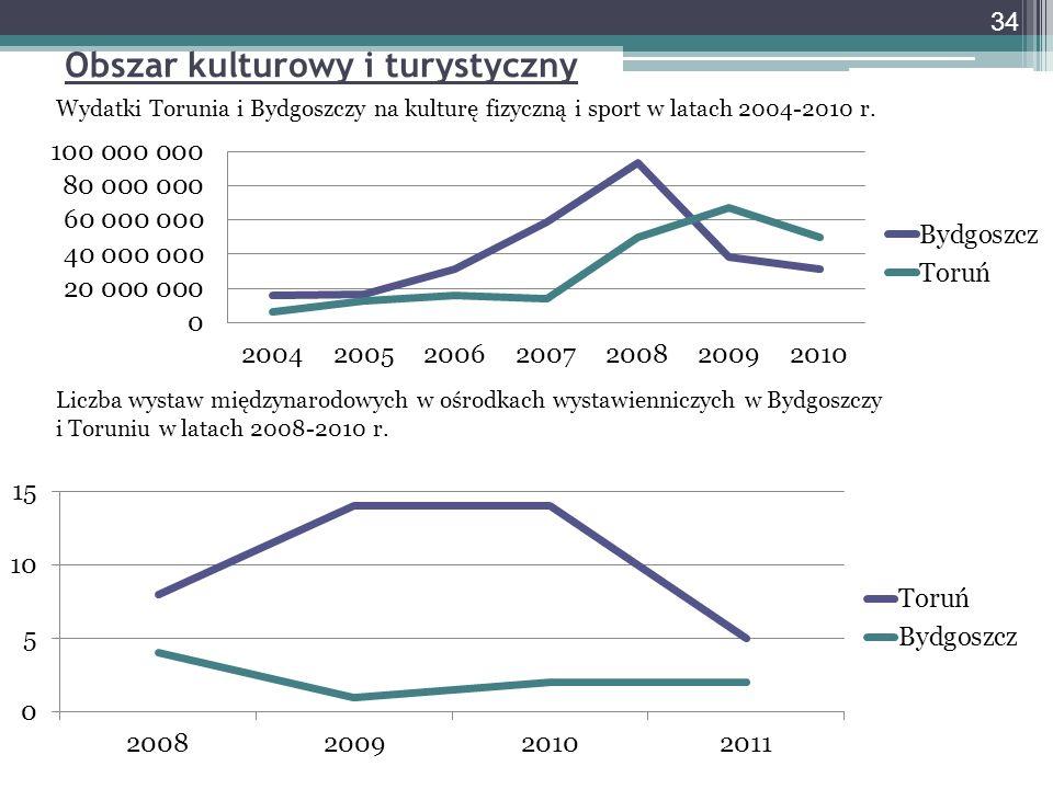 Obszar kulturowy i turystyczny Wydatki Torunia i Bydgoszczy na kulturę fizyczną i sport w latach 2004-2010 r.