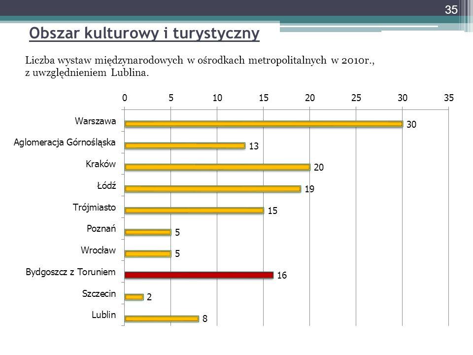 Obszar kulturowy i turystyczny Liczba wystaw międzynarodowych w ośrodkach metropolitalnych w 2010r., z uwzględnieniem Lublina. 35