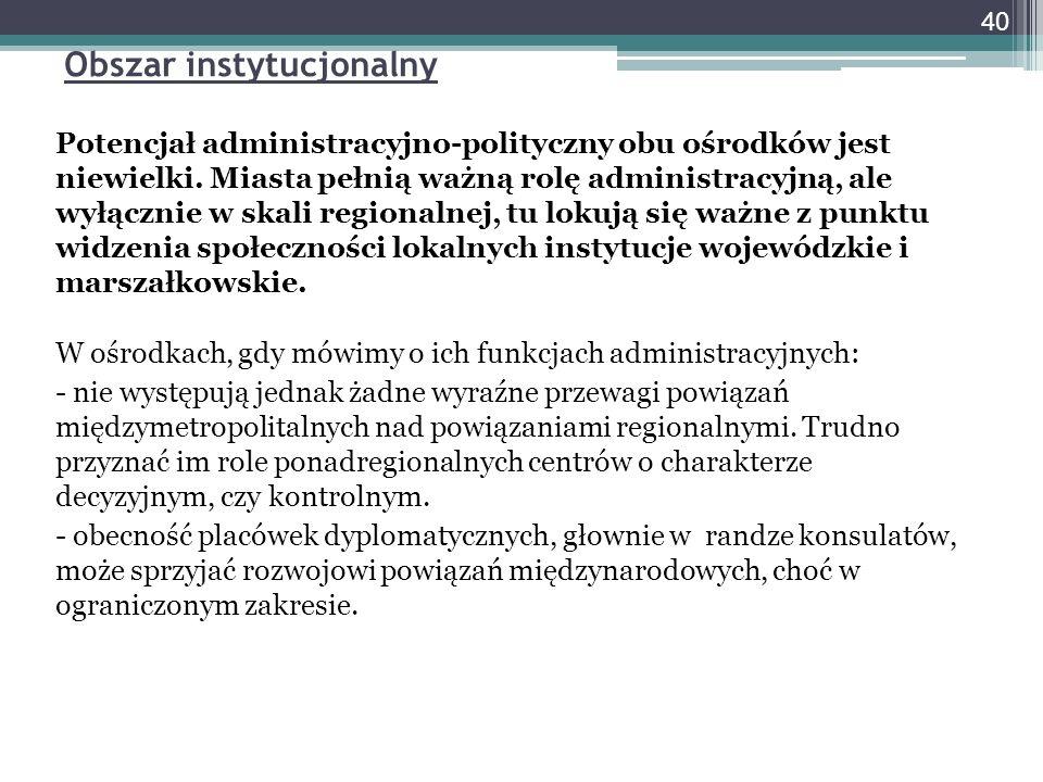 Obszar instytucjonalny Potencjał administracyjno-polityczny obu ośrodków jest niewielki.