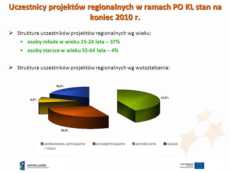 Uczestnicy projektów regionalnych w ramach PO KL stan na koniec 2010 r.