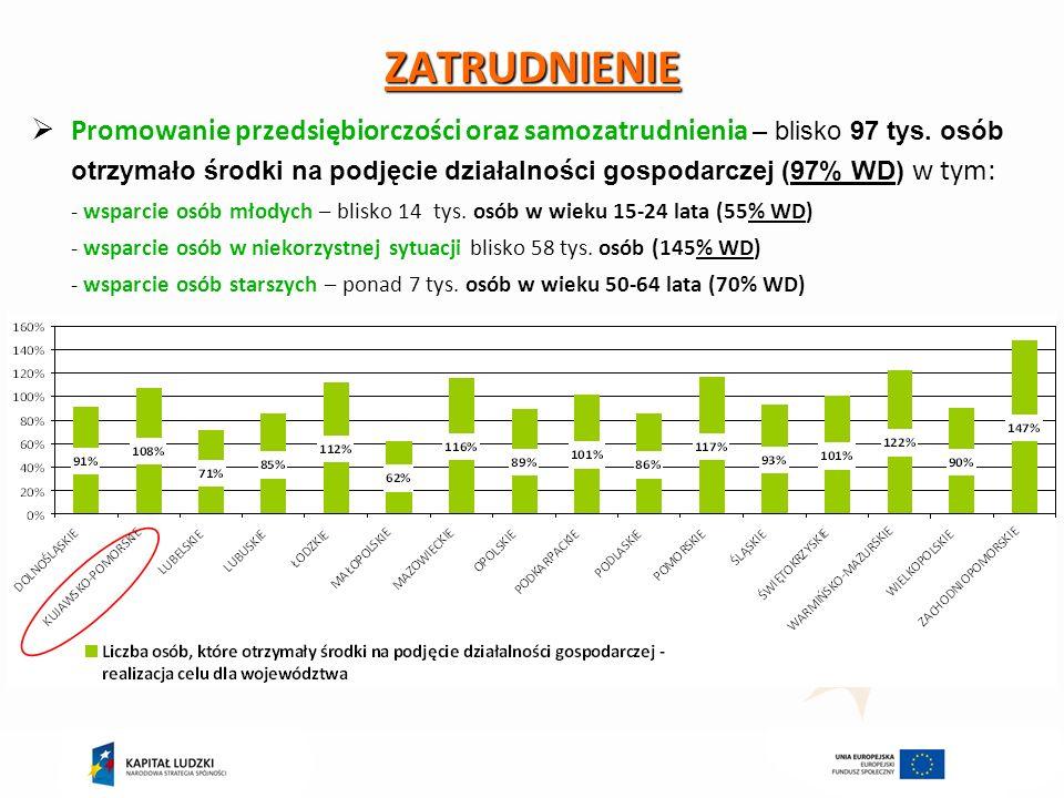 ZATRUDNIENIE Promowanie przedsiębiorczości oraz samozatrudnienia – blisko 97 tys.