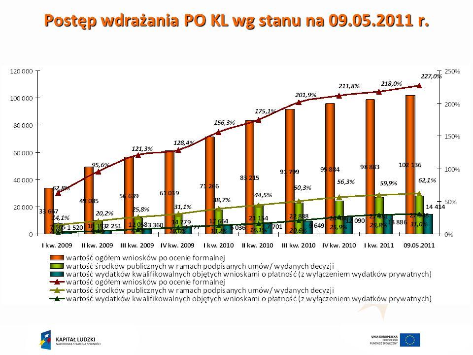 Postęp wdrażania PO KL wg stanu na 09.05.2011 r.