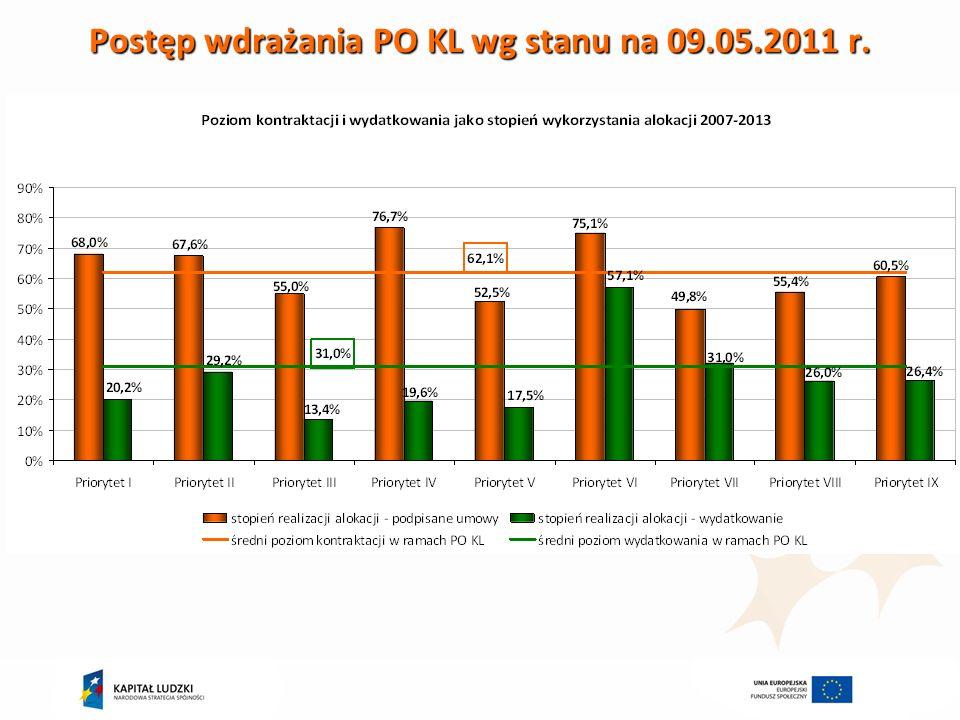 Wykorzystanie alokacji 2007-2013 w ramach komponentu regionalnego – kontraktacja i wydatkowanie wg stanu na 09.05.2011 r.