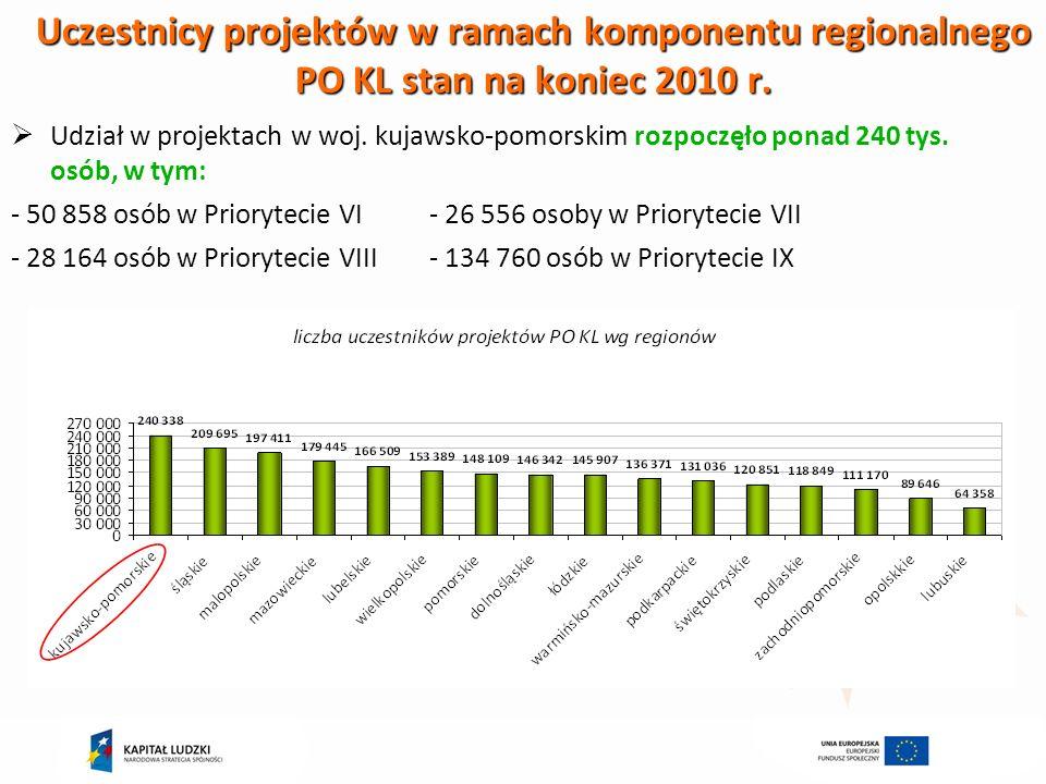 Uczestnicy projektów w ramach komponentu regionalnego PO KL stan na koniec 2010 r.