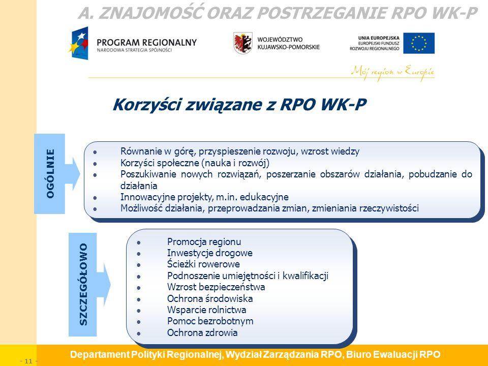 Departament Polityki Regionalnej, Wydział Zarządzania RPO, Biuro Ewaluacji RPO - 11 - Korzyści związane z RPO WK-P OGÓLNIE SZCZEGÓŁOWO Równanie w górę, przyspieszenie rozwoju, wzrost wiedzy Korzyści społeczne (nauka i rozwój) Poszukiwanie nowych rozwiązań, poszerzanie obszarów działania, pobudzanie do działania Innowacyjne projekty, m.in.
