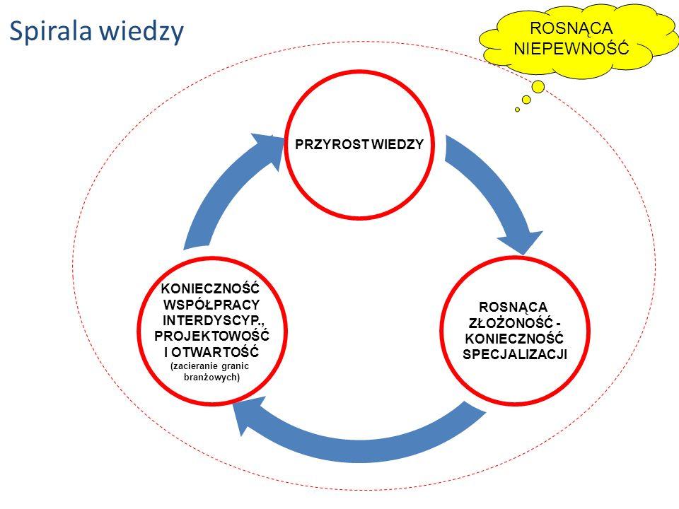 Spirala wiedzy ROSNĄCA ZŁOŻONOŚĆ - KONIECZNOŚĆ SPECJALIZACJI KONIECZNOŚĆ WSPÓŁPRACY INTERDYSCYP., PROJEKTOWOŚĆ I OTWARTOŚĆ (zacieranie granic branżowych) PRZYROST WIEDZY ROSNĄCA NIEPEWNOŚĆ