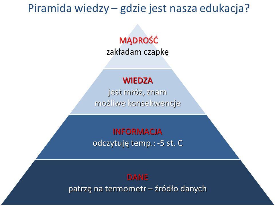 Piramida wiedzy – gdzie jest nasza edukacja? MĄDROŚĆ zakładam czapkę MĄDROŚĆ zakładam czapkę WIEDZA jest mróz, znam możliwe konsekwencje INFORMACJA od
