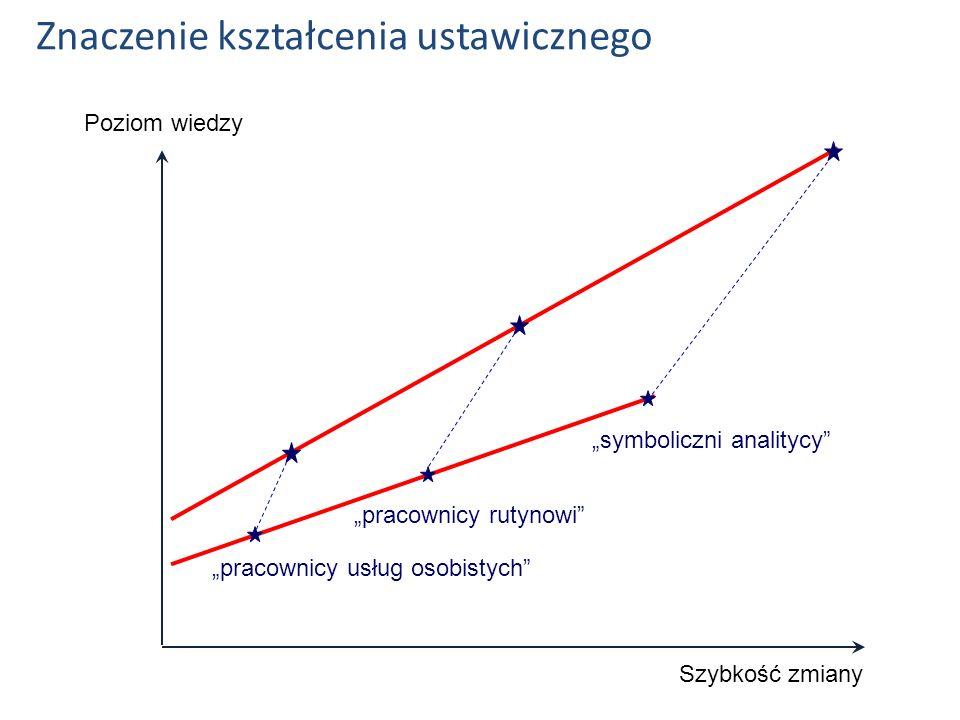 Poziom wiedzy Szybkość zmiany symboliczni analitycy pracownicy rutynowi pracownicy usług osobistych Znaczenie kształcenia ustawicznego