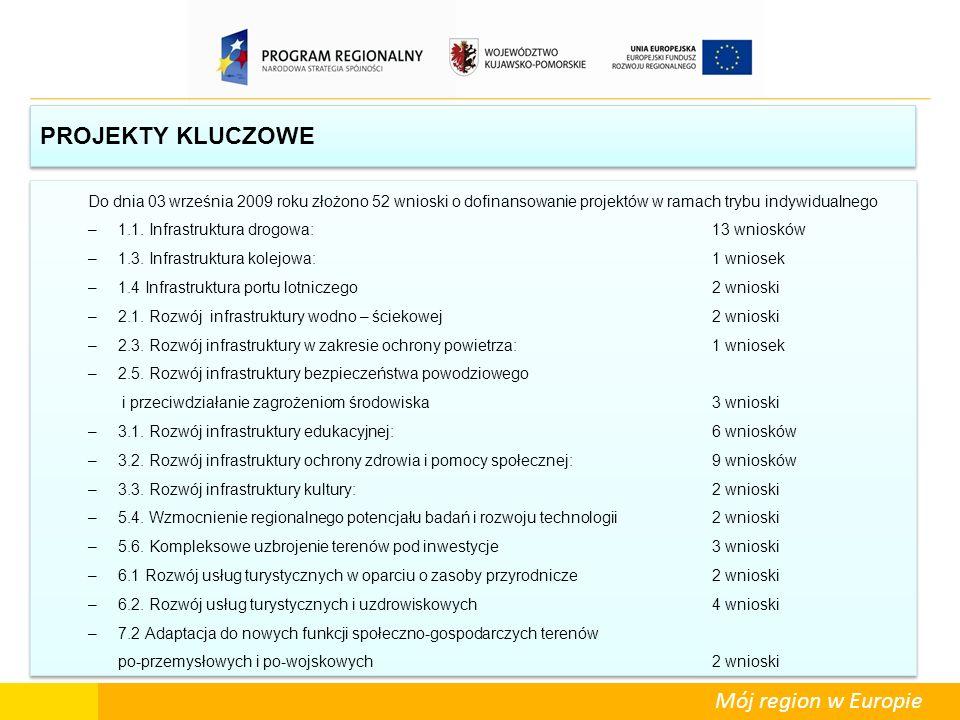 PROJEKTY KLUCZOWE Do dnia 03 września 2009 roku złożono 52 wnioski o dofinansowanie projektów w ramach trybu indywidualnego –1.1. Infrastruktura drogo