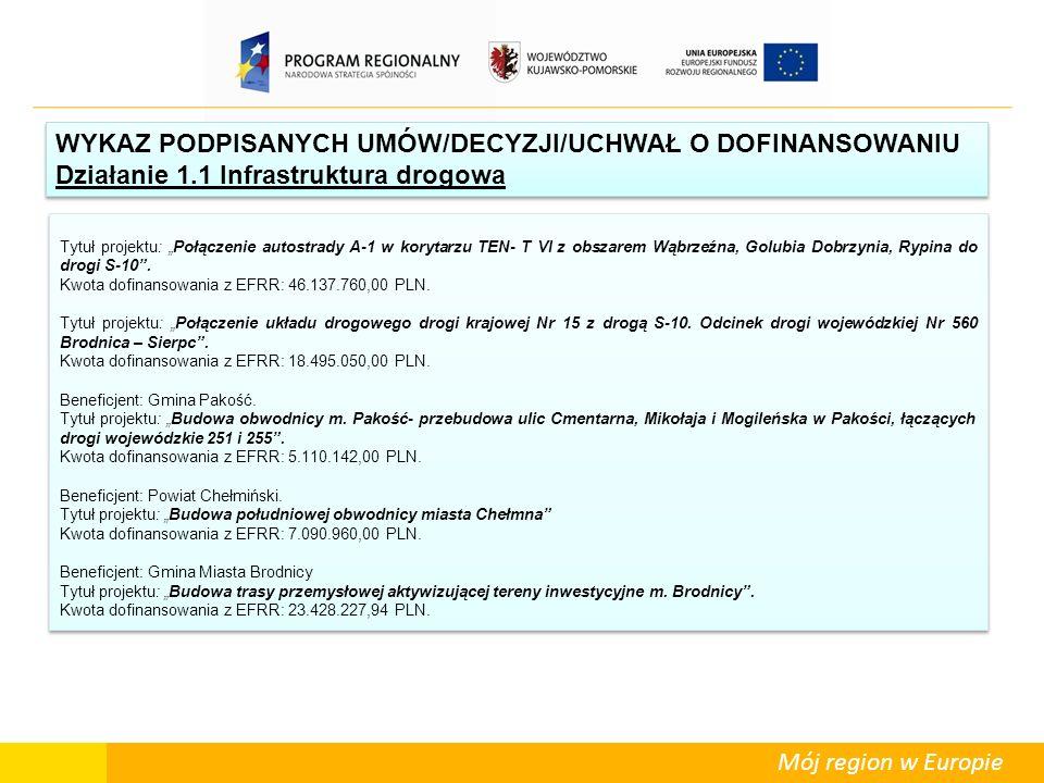Mój region w Europie WYKAZ PODPISANYCH UMÓW/DECYZJI/UCHWAŁ O DOFINANSOWANIU Działanie 1.1 Infrastruktura drogowa WYKAZ PODPISANYCH UMÓW/DECYZJI/UCHWAŁ