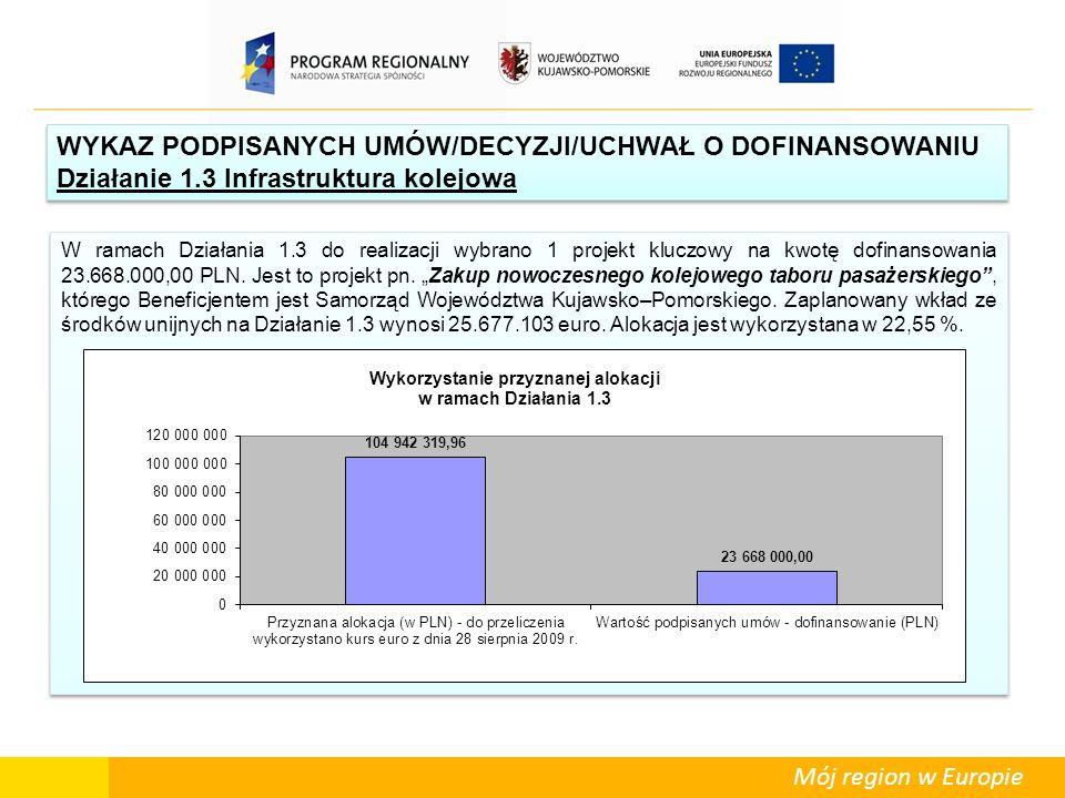 Mój region w Europie W ramach Działania 1.3 do realizacji wybrano 1 projekt kluczowy na kwotę dofinansowania 23.668.000,00 PLN. Jest to projekt pn. Za
