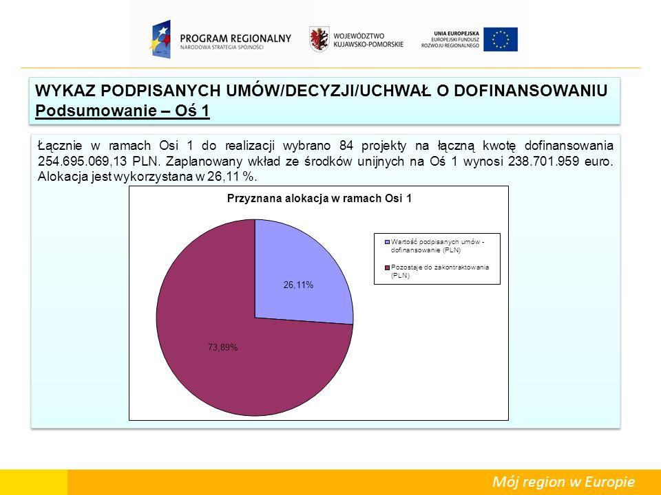 Mój region w Europie Łącznie w ramach Osi 1 do realizacji wybrano 84 projekty na łączną kwotę dofinansowania 254.695.069,13 PLN. Zaplanowany wkład ze