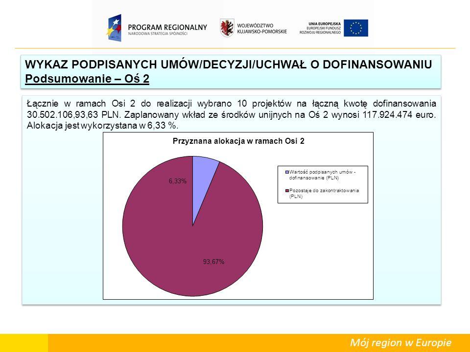 Mój region w Europie Łącznie w ramach Osi 2 do realizacji wybrano 10 projektów na łączną kwotę dofinansowania 30.502.106,93,63 PLN. Zaplanowany wkład