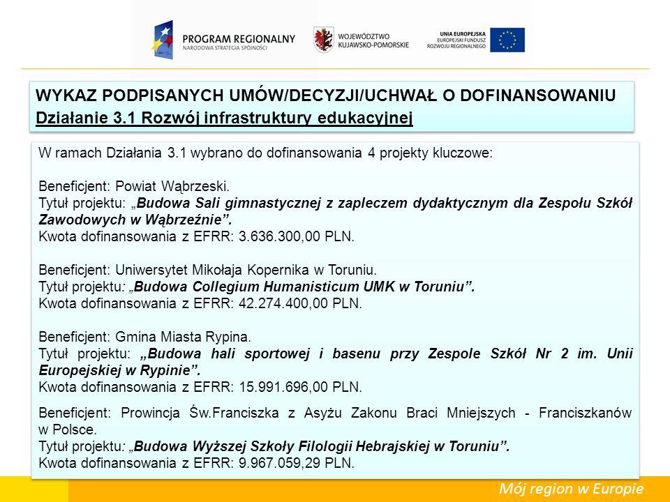 Mój region w Europie W ramach Działania 3.1 wybrano do dofinansowania 4 projekty kluczowe: Beneficjent: Powiat Wąbrzeski. Tytuł projektu: Budowa Sali