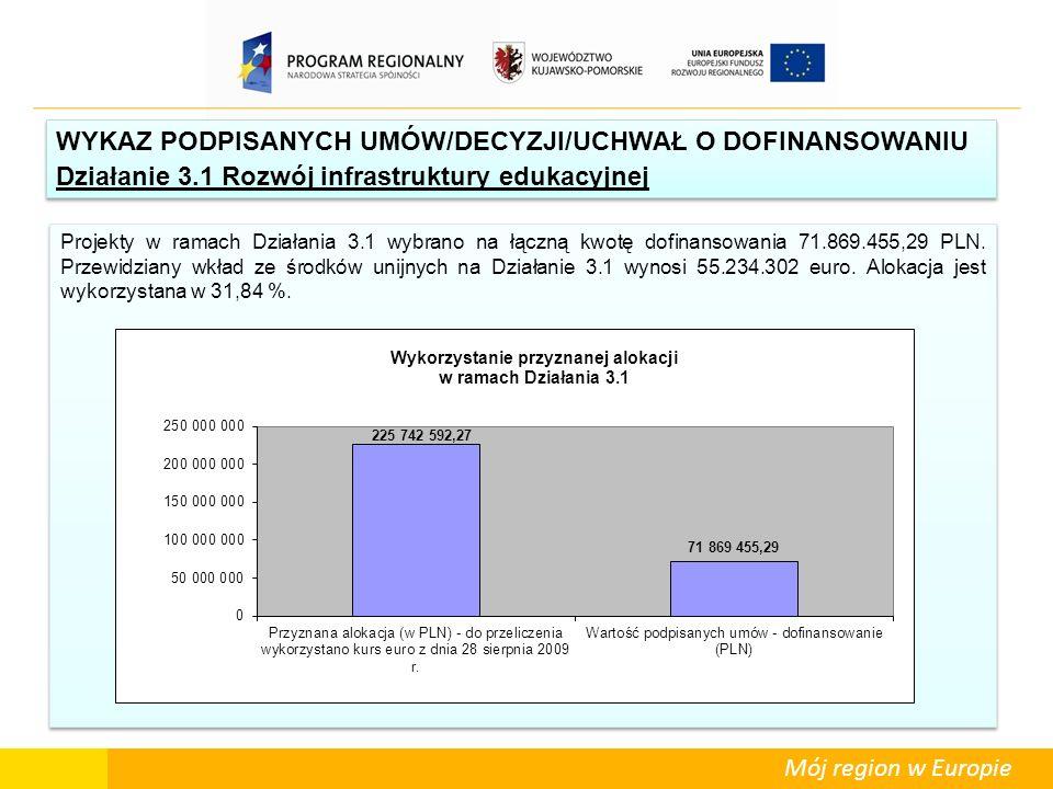 Mój region w Europie WYKAZ PODPISANYCH UMÓW/DECYZJI/UCHWAŁ O DOFINANSOWANIU Działanie 3.1 Rozwój infrastruktury edukacyjnej WYKAZ PODPISANYCH UMÓW/DEC