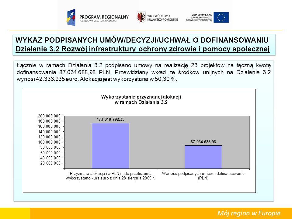 Mój region w Europie WYKAZ PODPISANYCH UMÓW/DECYZJI/UCHWAŁ O DOFINANSOWANIU Działanie 3.2 Rozwój infrastruktury ochrony zdrowia i pomocy społecznej WY