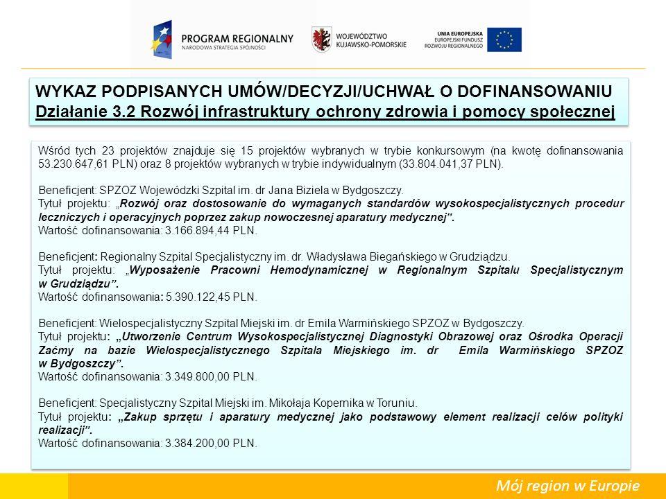 Mój region w Europie Wśród tych 23 projektów znajduje się 15 projektów wybranych w trybie konkursowym (na kwotę dofinansowania 53.230.647,61 PLN) oraz