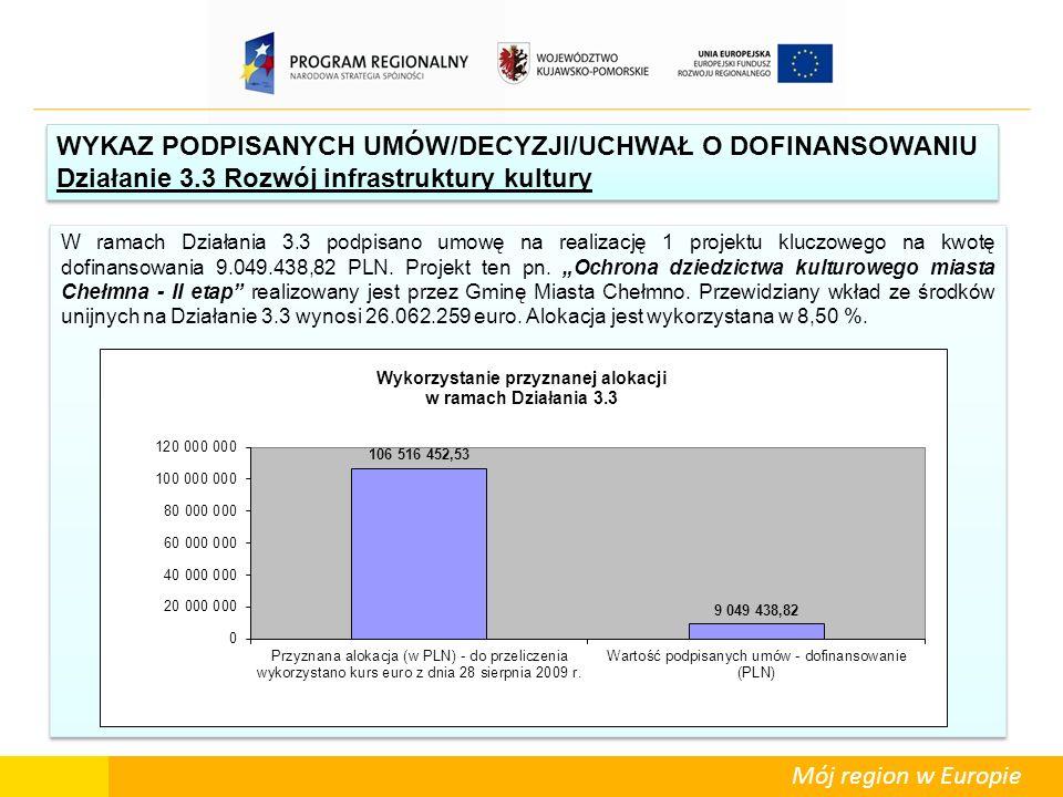 Mój region w Europie W ramach Działania 3.3 podpisano umowę na realizację 1 projektu kluczowego na kwotę dofinansowania 9.049.438,82 PLN. Projekt ten