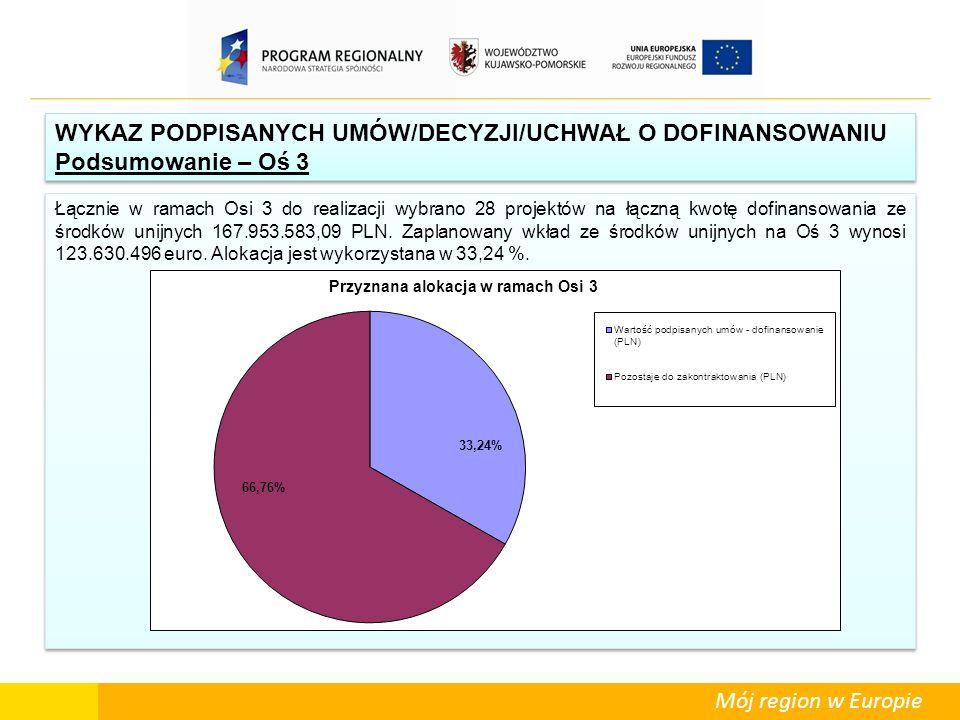 Mój region w Europie Łącznie w ramach Osi 3 do realizacji wybrano 28 projektów na łączną kwotę dofinansowania ze środków unijnych 167.953.583,09 PLN.