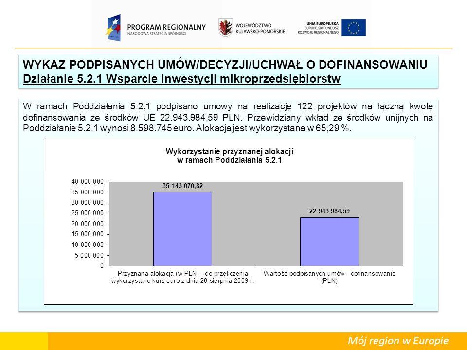 Mój region w Europie W ramach Poddziałania 5.2.1 podpisano umowy na realizację 122 projektów na łączną kwotę dofinansowania ze środków UE 22.943.984,5
